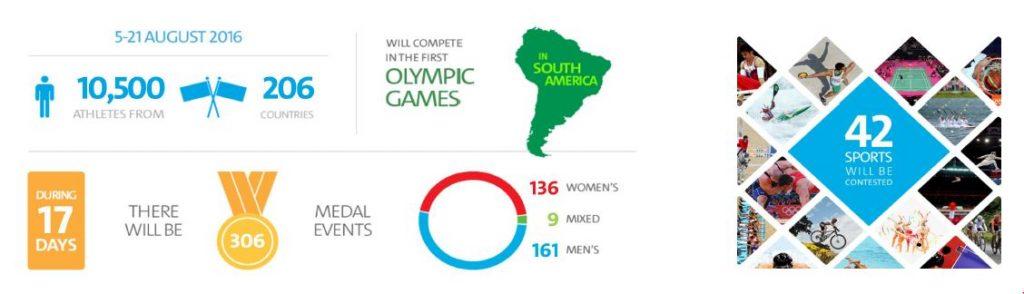 olympics details